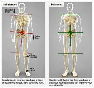 Chiropractic Nanuet NY Balance Imbalance Spine